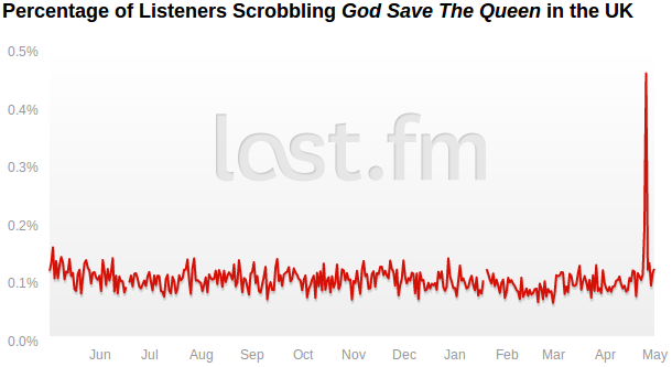About 1 In Every Thousand Listeners Britain Scrobble Save The Queen On A Typical Day Not Counting Last Fm Radio Listens Which Isn T Bad Going