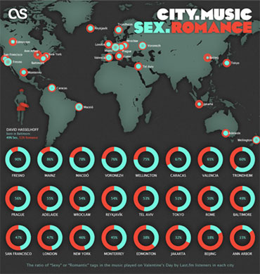Infographic show which cities play the most